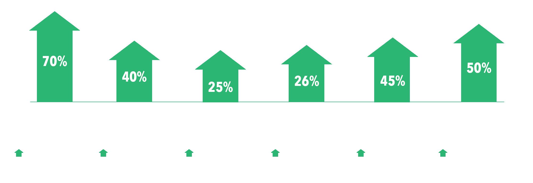 Drive $5-20k/mo in extra revenue