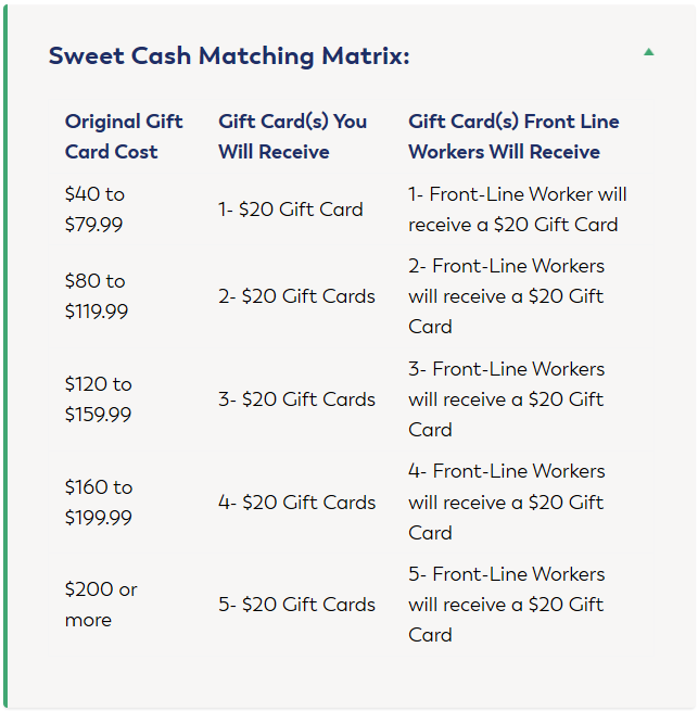 Sweet Cash matching matrix