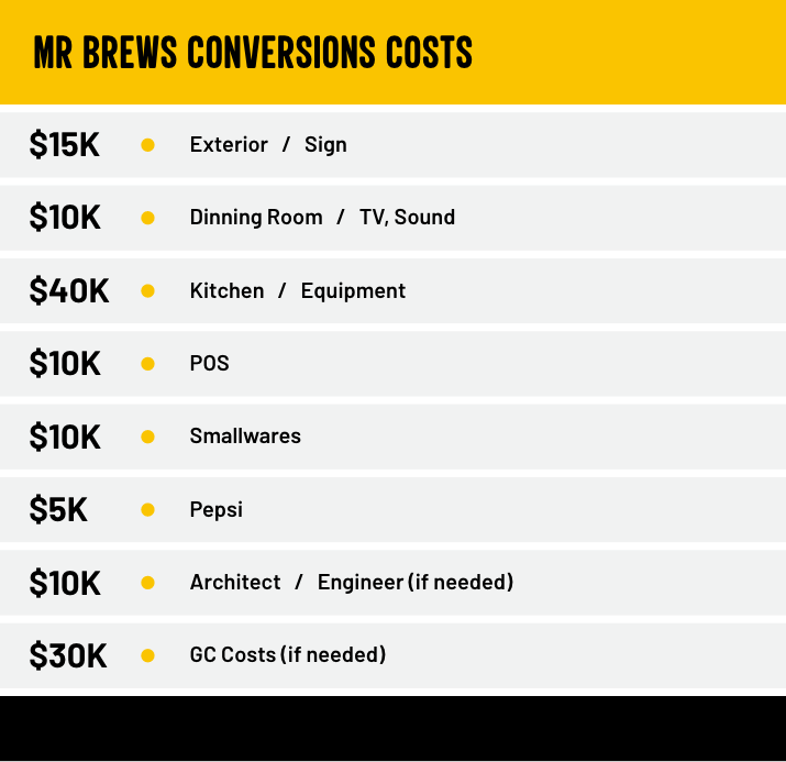 Mr Brews Conversions Costs table