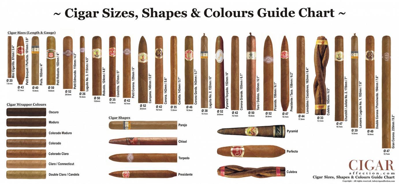 cigar chart